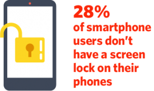 28% of smartphone users do not have a screen lock on their phone