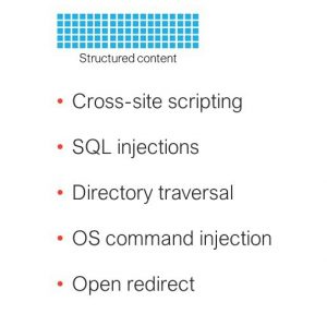 Structured Content Attacks